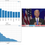 Analysis of Joe Biden's DNC Speech